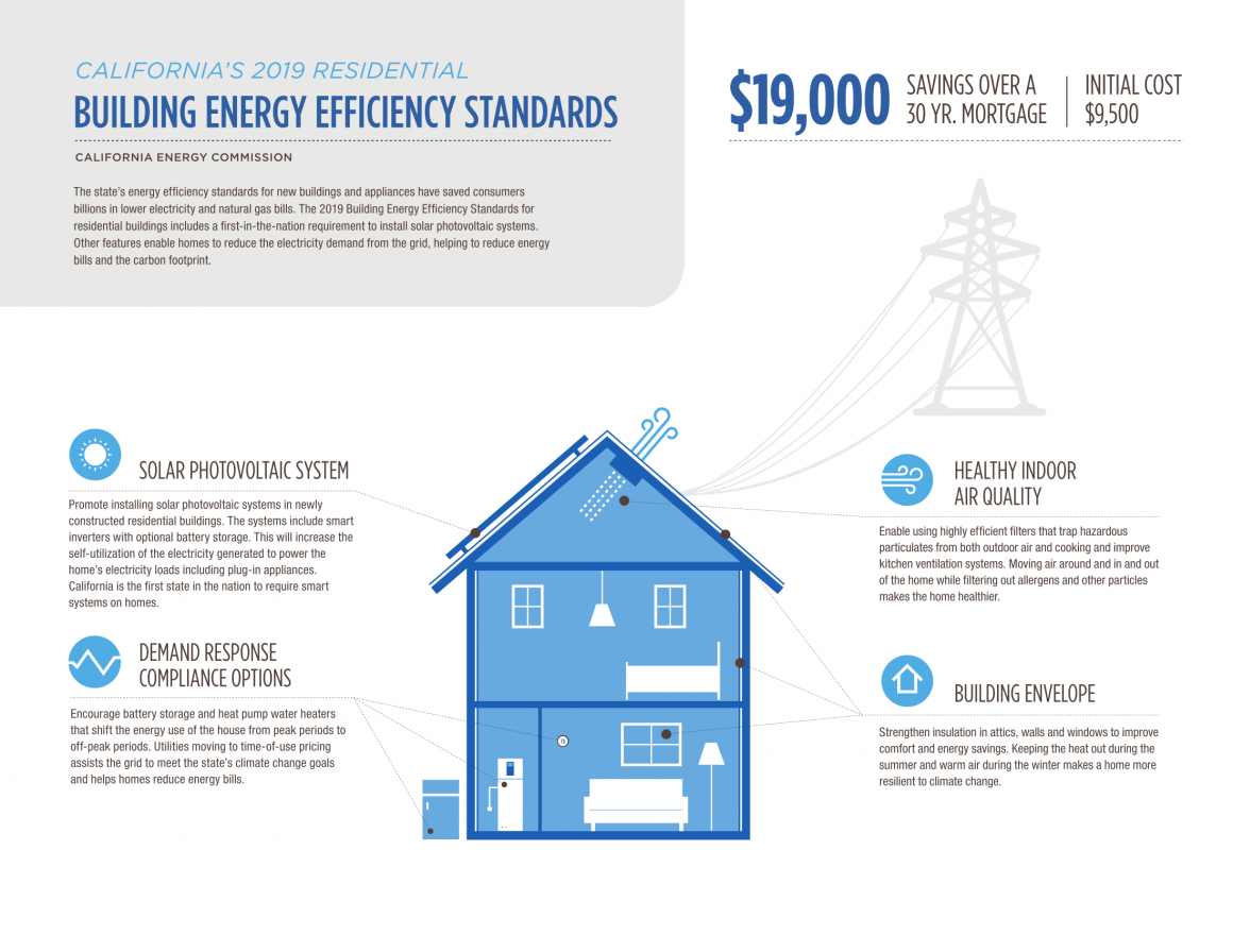 Title 24: New Residential Solar Requirements