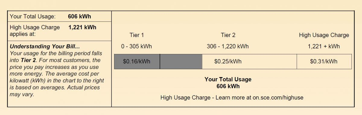 This homeowner was charged 56% more for electricity after reaching Tier 2. If she reached the third tier, her cost per kilowatt-hour would double.