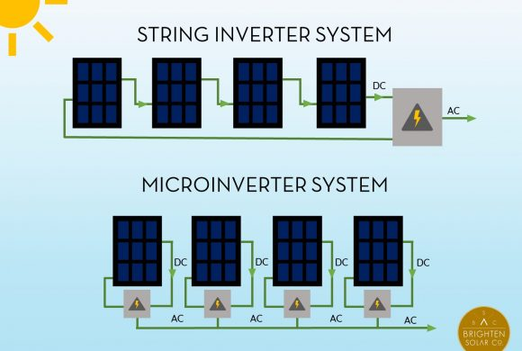 The Case for Microinverters