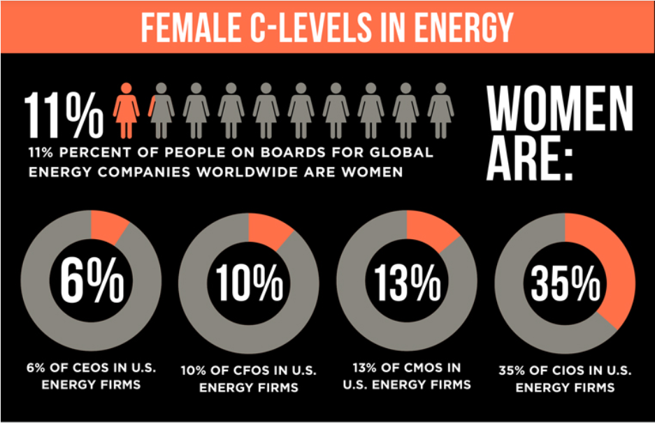 Celebrating Women by giving them power to fight Climate Change